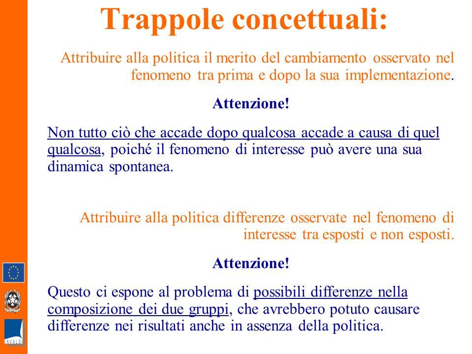 Trappole concettuali: Attribuire alla politica il merito del cambiamento osservato nel fenomeno tra prima e dopo la sua implementazione.