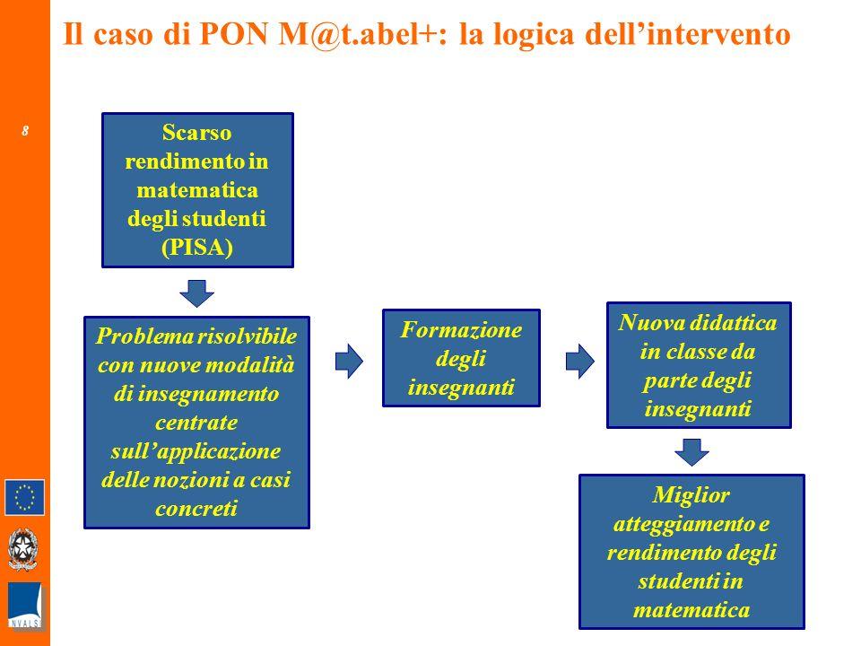 19 Disegni di valutazione per la stima delleffetto dei fondi PON - 2 Trend 2003-2009 Matematica - Italia Risultati in crescita nelle regioni PON Fonte: INVALSI (2009), Rapporto Nazionale Pisa 2009 - http://www.invalsi.it/invalsi/ri/pisa2009.php?page=pisa2009_it_09