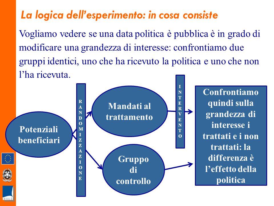 La logica dellesperimento: in cosa consiste Vogliamo vedere se una data politica è pubblica è in grado di modificare una grandezza di interesse: confrontiamo due gruppi identici, uno che ha ricevuto la politica e uno che non lha ricevuta.