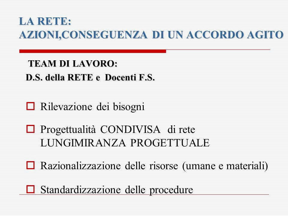 LA RETE: AZIONI,CONSEGUENZA DI UN ACCORDO AGITO TEAM DI LAVORO: D.S.