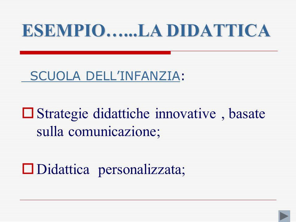 ESEMPIO…...LA DIDATTICA SCUOLA DELLINFANZIA SCUOLA DELLINFANZIA: Strategie didattiche innovative, basate sulla comunicazione; Didattica personalizzata;