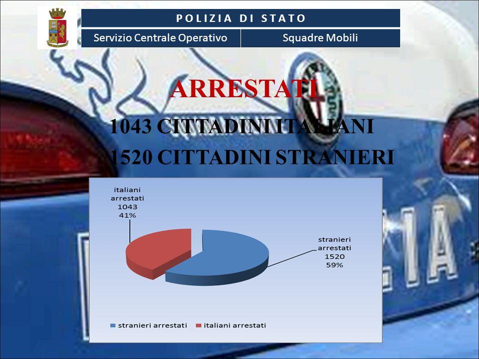 ARRESTATI 1043 CITTADINI ITALIANI 1520 CITTADINI STRANIERI P O L I Z I A D I S T A T O Servizio Centrale OperativoSquadre Mobili