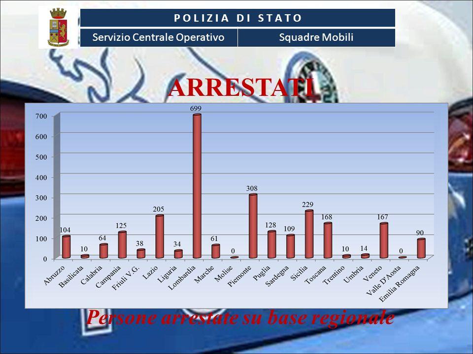 ARRESTATI Persone arrestate su base regionale P O L I Z I A D I S T A T O Servizio Centrale OperativoSquadre Mobili