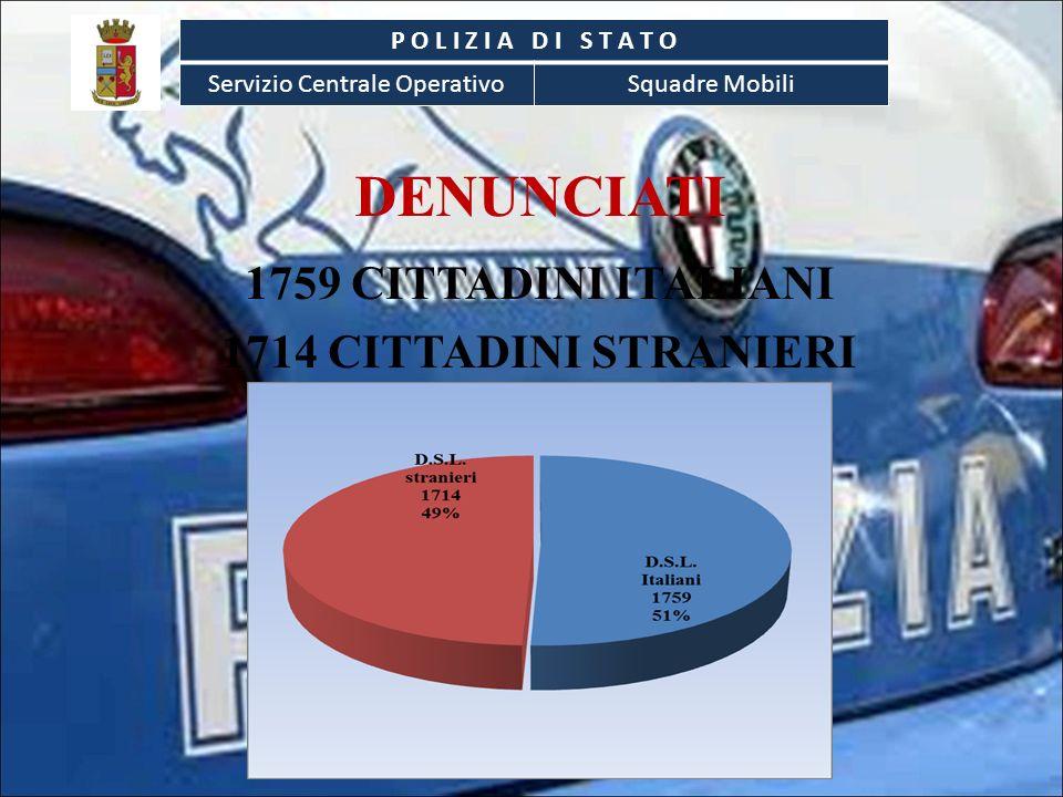 DENUNCIATI 1759 CITTADINI ITALIANI 1714 CITTADINI STRANIERI P O L I Z I A D I S T A T O Servizio Centrale OperativoSquadre Mobili