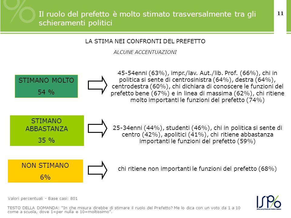 11 Il ruolo del prefetto è molto stimato trasversalmente tra gli schieramenti politici TESTO DELLA DOMANDA: In che misura direbbe di stimare il ruolo del Prefetto.