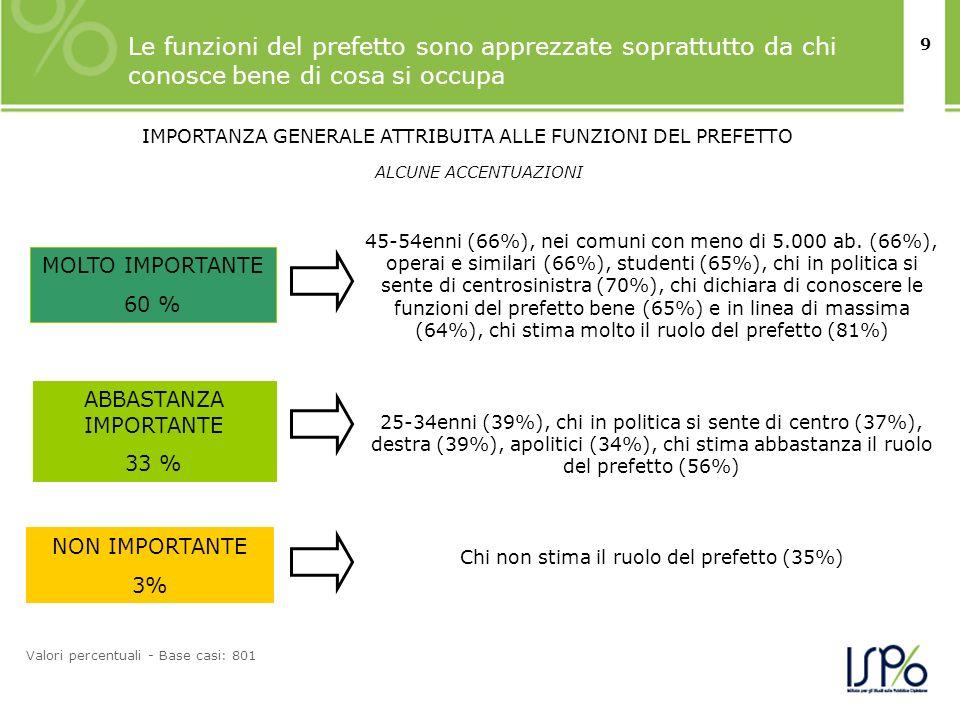 9 Le funzioni del prefetto sono apprezzate soprattutto da chi conosce bene di cosa si occupa Valori percentuali - Base casi: 801 ALCUNE ACCENTUAZIONI MOLTO IMPORTANTE 60 % ABBASTANZA IMPORTANTE 33 % NON IMPORTANTE 3% 45-54enni (66%), nei comuni con meno di 5.000 ab.