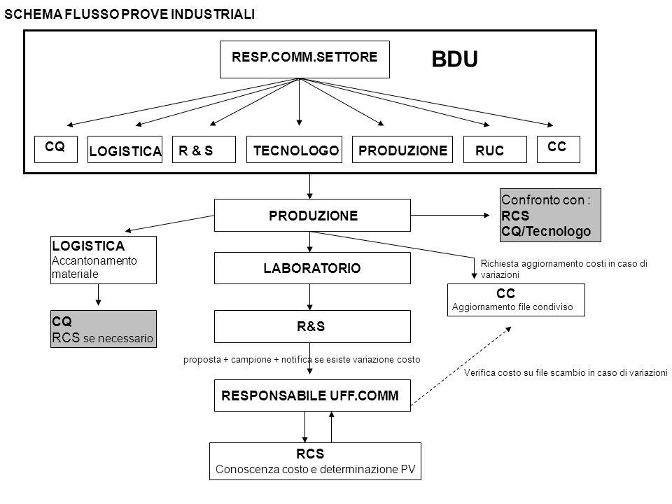 RESP.COMM.SETTORE LOGISTICA R & STECNOLOGOPRODUZIONE LABORATORIO R&S PRODUZIONE RUC BDU Confronto con : RCS CQ/Tecnologo LOGISTICA Accantonamento materiale CQ RCS se necessario RCS Conoscenza costo e determinazione PV SCHEMA FLUSSO PROVE INDUSTRIALI proposta + campione + notifica se esiste variazione costo RESPONSABILE UFF.COMM CQ CC Richiesta aggiornamento costi in caso di variazioni Aggiornamento file condiviso Verifica costo su file scambio in caso di variazioni