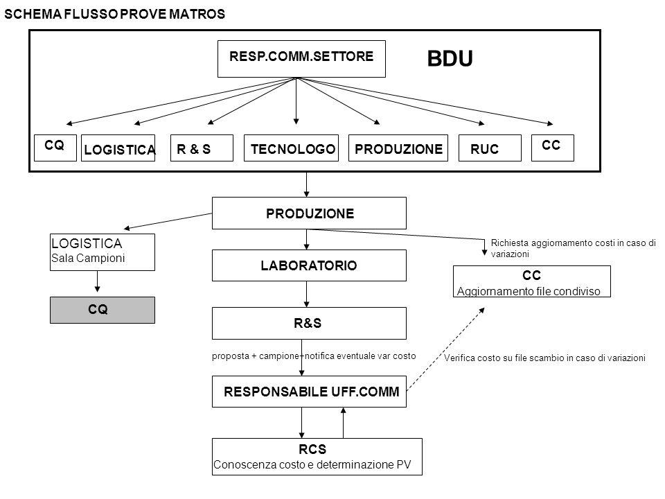 RESP.COMM.SETTORE LOGISTICA R & STECNOLOGOPRODUZIONE TERZISTA R&S LOGISTICA (invio merce) RUC BDU CC CQ/RCS (Controllo) Verifica costo e immissione su file scambio RCS Conoscenza costo e determinazione PV Presa visione costo da file scambio SCHEMA FLUSSO PROVE CONTO LAVORO STILISTA LOGISTICA (rientro merce) proposta + campione Caricamento listino RESPONSABILE UFF.COMM CC CQ Segnalazione di eventuali variazioni costo