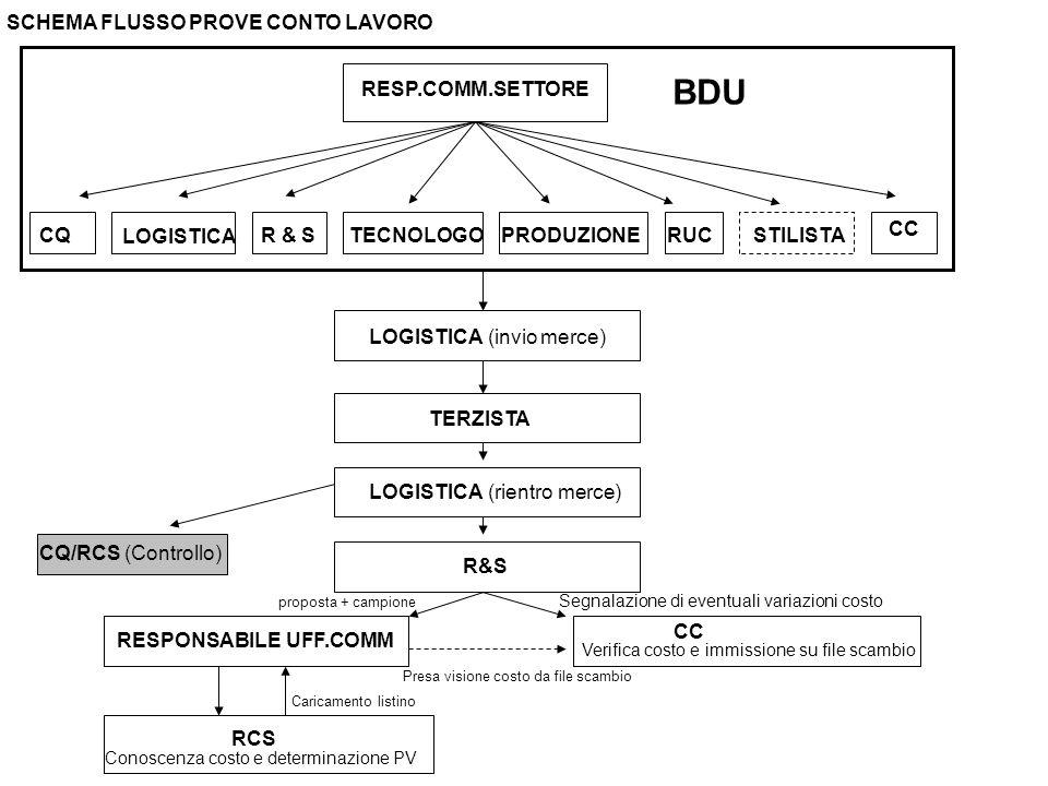 R&S RESPONSABILE UFF.COMM CC RCS Conoscenza conferma costo ed esecuzione prova ed eventuale definizione PV SCHEMA FLUSSO PROVE VARIANTI COLORE- ADESIVIZZAZIONE LABORATORIO R&S RESPONSABILE UFF.COMM Avviso automatico della creazione codice e caricamento dati commerciali proposta + campione A)LA NUOVA VARIANTE NON COMPORTA VARIAZIONI DI COSTOB)LA NUOVA VARIANTE COMPORTA VARIAZIONI DI COSTO RUC proposta + campione+ notifica var costo Richiesta aggiornamento costo su file scambio RCS Conoscenza nuovo costo e determinazione PV