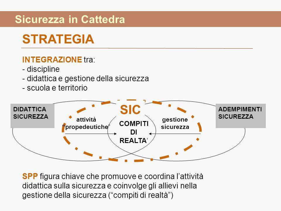gestione sicurezza DIDATTICA SICUREZZA ADEMPIMENTI SICUREZZA SIC COMPITI DI REALTA attività propedeutiche STRATEGIA SPP figura chiave che promuove e c