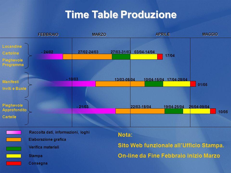 Locandine Cartoline Pieghevole Programma Manifesti Inviti e Buste - 24/0227/02-24/0327/03-31/0303/04-14/04 17/04 01/05 17/04-28/0410/04-15/0413/03-08/04 - 10/03 Pieghevole Approfondito Cartelle 10/05 26/04-09/0419/04-25/0422/03-18/04- 21/03 Raccolta dati, informazioni, loghi Elaborazione grafica Verifica materiali Stampa FEBBRAIOMARZO APRILEMAGGIO Consegna Time Table Produzione Nota: Sito Web funzionale allUfficio Stampa.