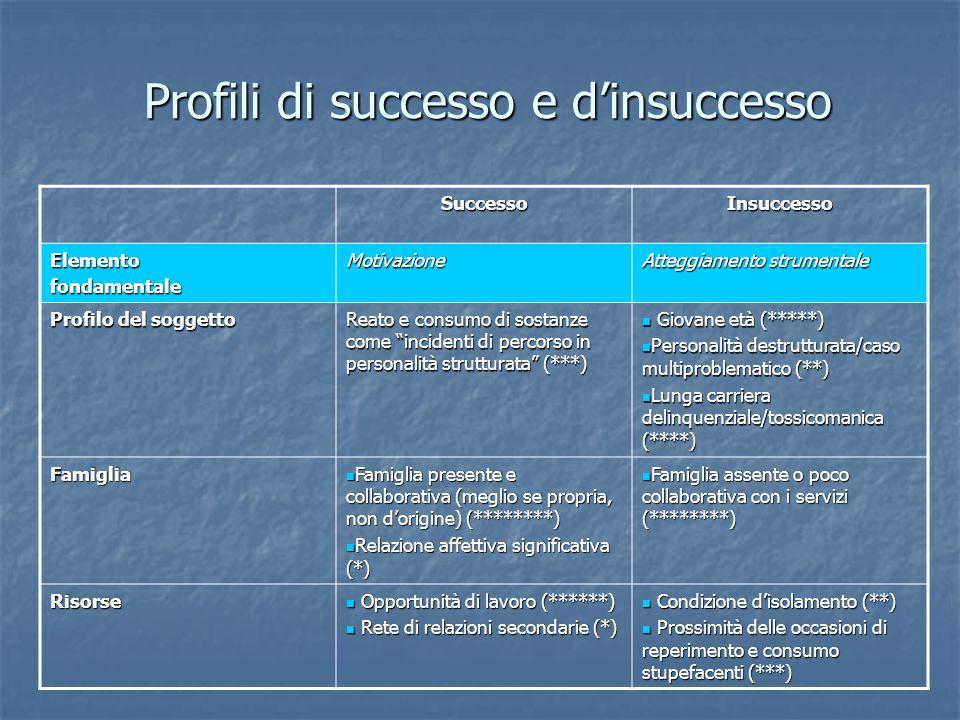 Profili di successo e dinsuccesso SuccessoInsuccesso ElementofondamentaleMotivazione Atteggiamento strumentale Profilo del soggetto Reato e consumo di