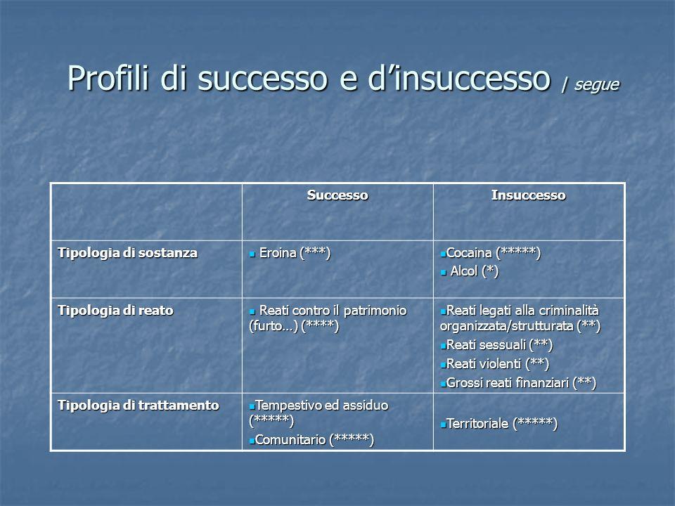 Profili di successo e dinsuccesso / segue SuccessoInsuccesso Tipologia di sostanza Eroina (***) Eroina (***) Cocaina (*****) Cocaina (*****) Alcol (*)