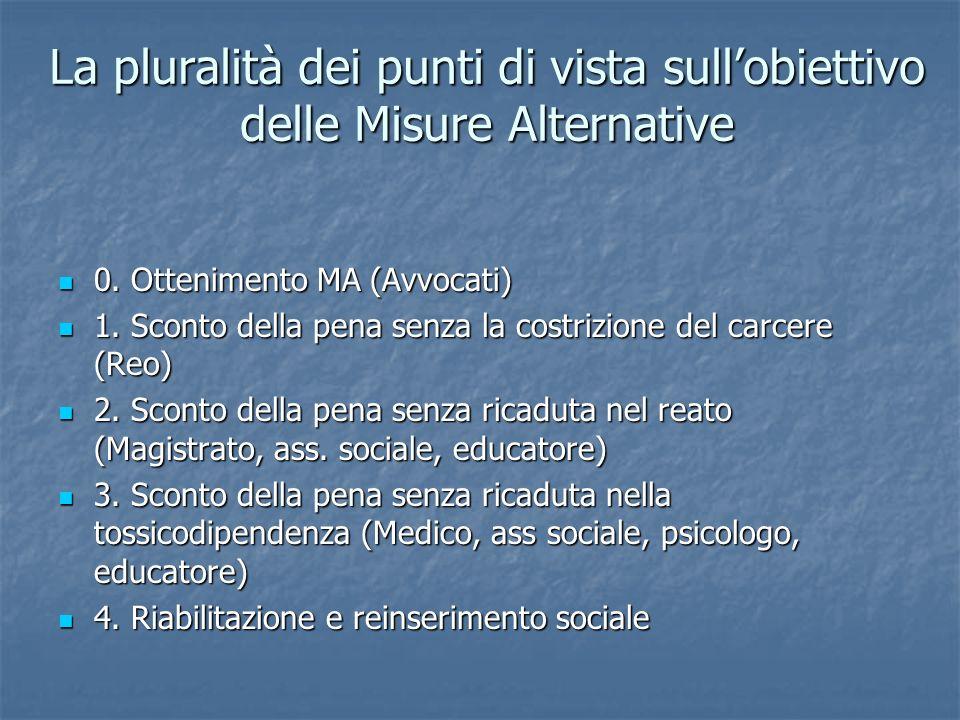 La pluralità dei punti di vista sullobiettivo delle Misure Alternative 0. Ottenimento MA (Avvocati) 0. Ottenimento MA (Avvocati) 1. Sconto della pena