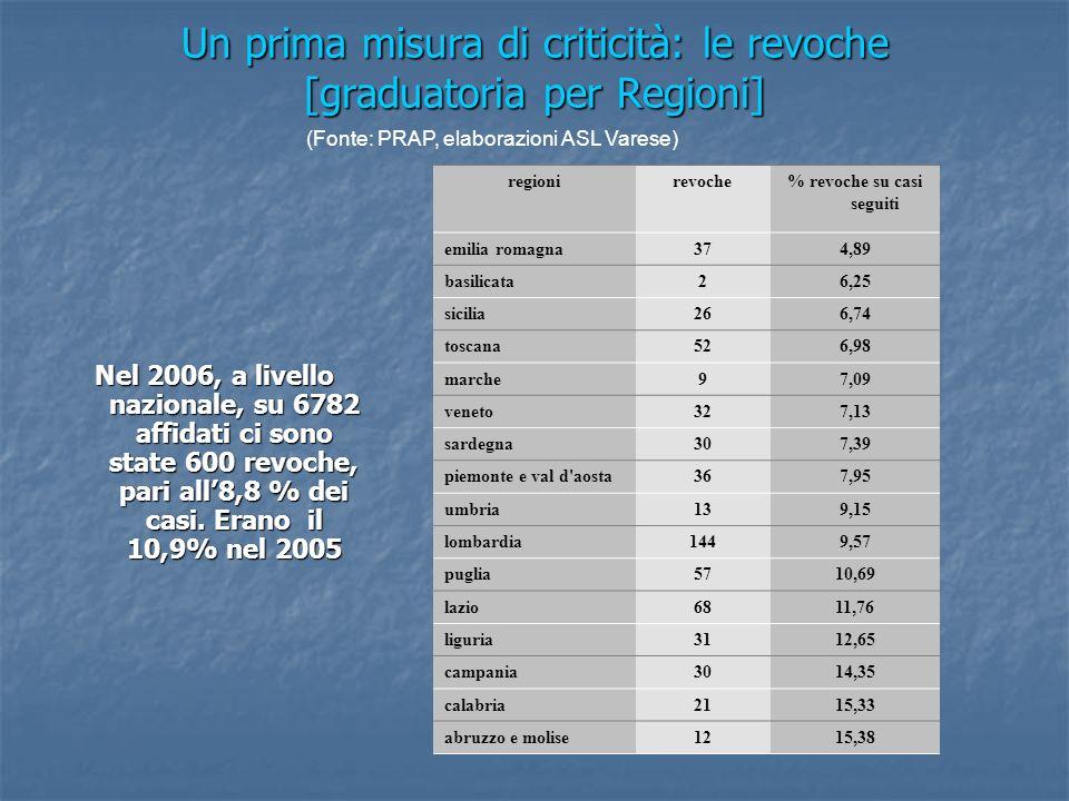 Nel 2006, a livello nazionale, su 6782 affidati ci sono state 600 revoche, pari all8,8 % dei casi.