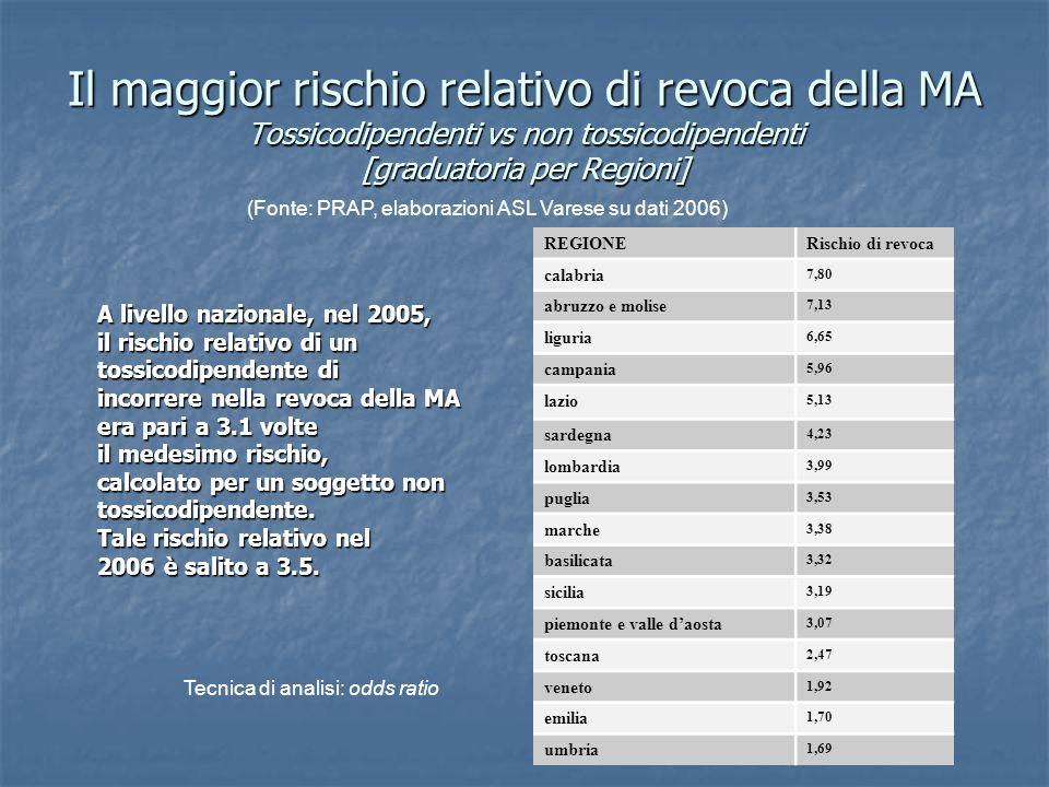 Il maggior rischio relativo di revoca della MA Tossicodipendenti vs non tossicodipendenti [graduatoria per Regioni] Tecnica di analisi: odds ratio (Fo
