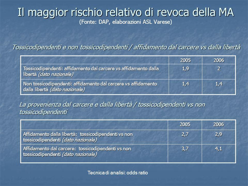 Il maggior rischio relativo di revoca della MA Tossicodipendenti e non tossicodipendenti / affidamento dal carcere vs dalla libertà Il maggior rischio