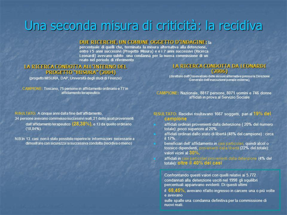 Una seconda misura di criticità: la recidiva LA RICERCA CONDOTTA ALLINTERNO DEL PROGETTO MISURA (2004) (progetto MISURA, DAP, Università degli studi d