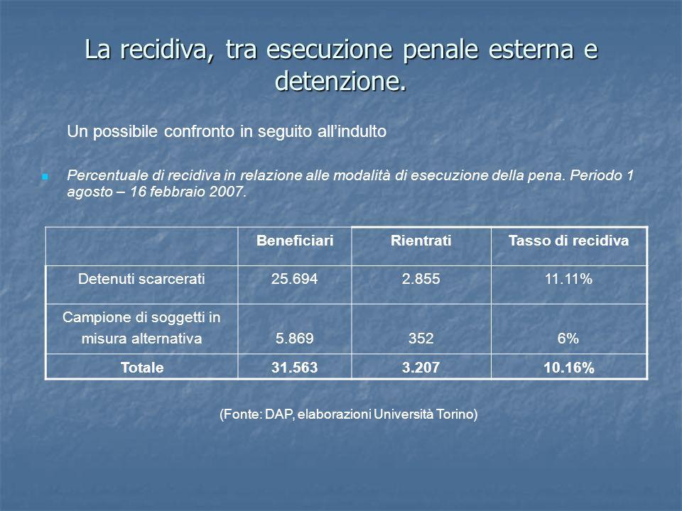 La recidiva, tra esecuzione penale esterna e detenzione. Un possibile confronto in seguito allindulto Percentuale di recidiva in relazione alle modali