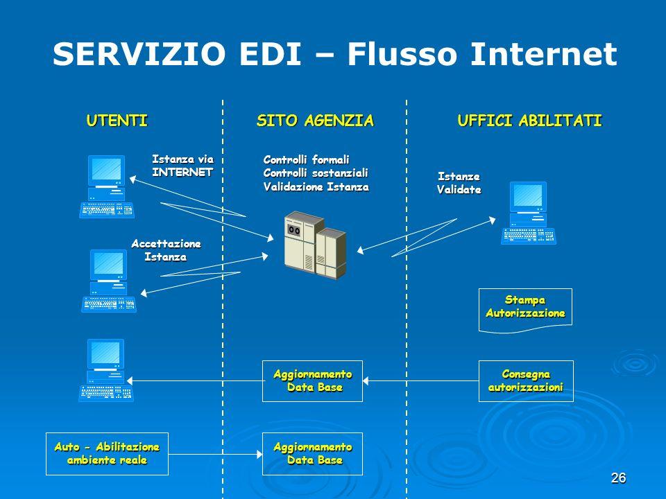 26 SERVIZIO EDI – Flusso Internet Istanza via INTERNET Controlli formali Controlli sostanziali Validazione Istanza Accettazione Istanza Istanze Valida