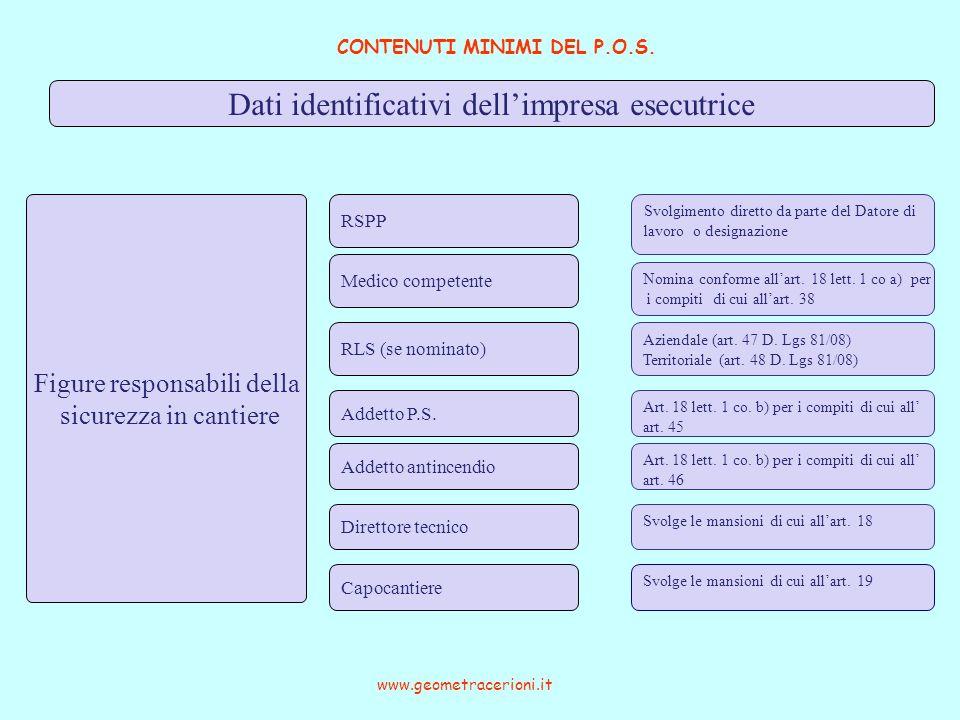 CONTENUTI MINIMI DEL P.O.S. www.geometracerioni.it Dati identificativi dellimpresa esecutrice Figure responsabili della sicurezza in cantiere RSPP Med