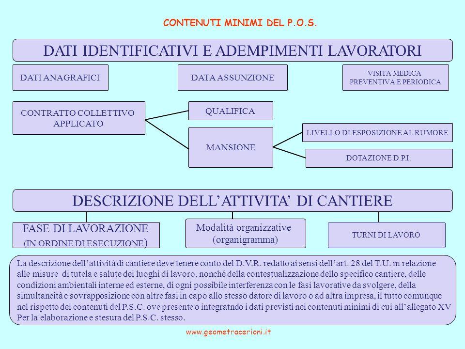 CONTENUTI MINIMI DEL P.O.S. www.geometracerioni.it DESCRIZIONE DELLATTIVITA DI CANTIERE FASE DI LAVORAZIONE (IN ORDINE DI ESECUZIONE ) Modalità organi