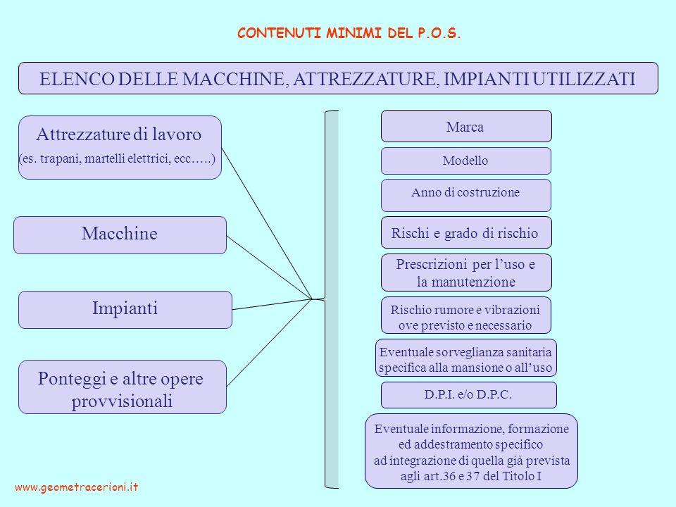 CONTENUTI MINIMI DEL P.O.S. www.geometracerioni.it Marca Rischi e grado di rischio Prescrizioni per luso e la manutenzione Attrezzature di lavoro (es.
