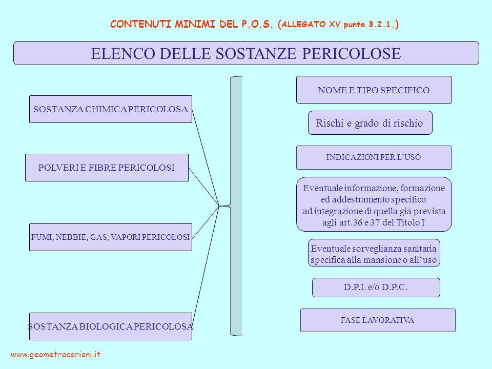 CONTENUTI MINIMI DEL P.O.S. ( ALLEGATO XV punto 3.2.1.) www.geometracerioni.it ELENCO DELLE SOSTANZE PERICOLOSE SOSTANZA CHIMICA PERICOLOSA NOME E TIP