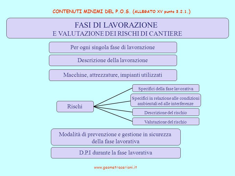 CONTENUTI MINIMI DEL P.O.S. ( ALLEGATO XV punto 3.2.1.) www.geometracerioni.it FASI DI LAVORAZIONE E VALUTAZIONE DEI RISCHI DI CANTIERE Per ogni singo