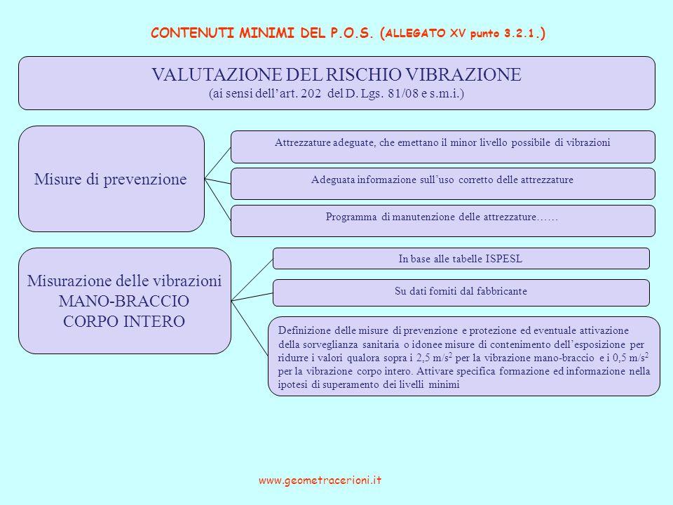 CONTENUTI MINIMI DEL P.O.S. ( ALLEGATO XV punto 3.2.1.) www.geometracerioni.it VALUTAZIONE DEL RISCHIO VIBRAZIONE (ai sensi dellart. 202 del D. Lgs. 8
