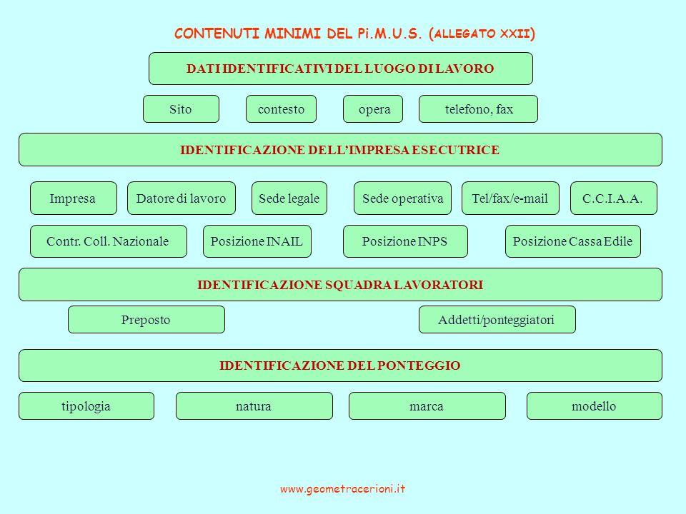 CONTENUTI MINIMI DEL Pi.M.U.S. ( ALLEGATO XXII ) www.geometracerioni.it DATI IDENTIFICATIVI DEL LUOGO DI LAVORO Sito IDENTIFICAZIONE DELLIMPRESA ESECU