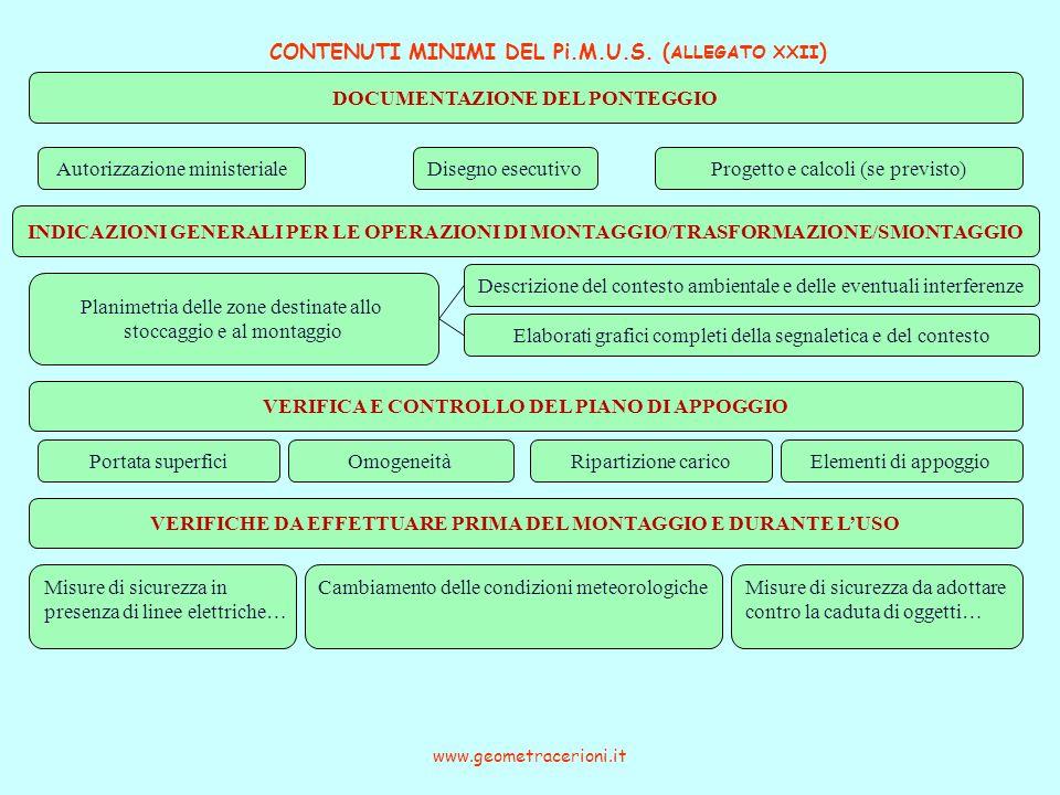 CONTENUTI MINIMI DEL Pi.M.U.S. ( ALLEGATO XXII ) www.geometracerioni.it Disegno esecutivo INDICAZIONI GENERALI PER LE OPERAZIONI DI MONTAGGIO/TRASFORM