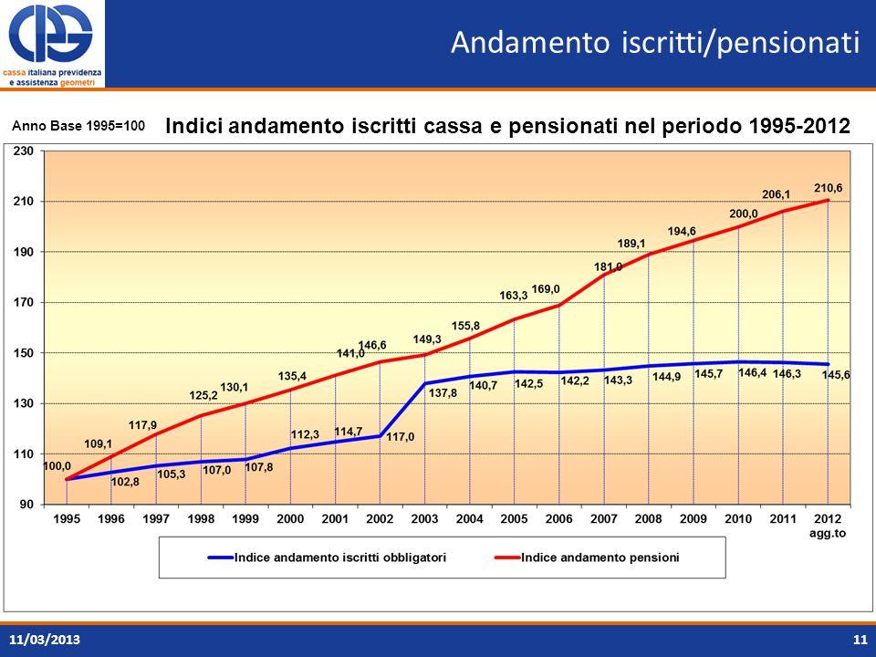 Andamento iscritti/pensionati 1111/03/2013 Indici andamento iscritti cassa e pensionati nel periodo 1995-2012 Anno Base 1995=100