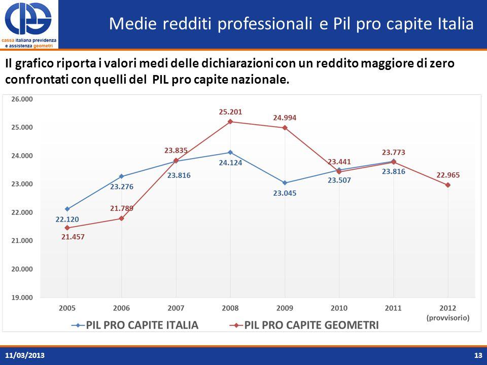 Medie redditi professionali e Pil pro capite Italia 11/03/201313 Il grafico riporta i valori medi delle dichiarazioni con un reddito maggiore di zero