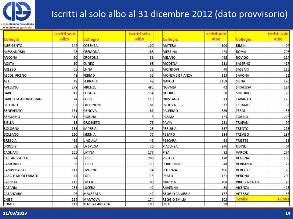 Iscritti al solo albo al 31 dicembre 2012 (dato provvisorio) 1411/03/2013 Collegio Iscritti solo Albo Collegio Iscritti solo Albo Collegio Iscritti so