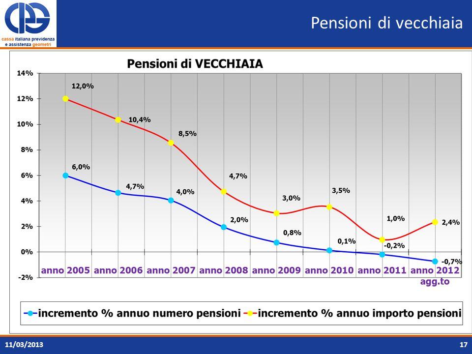 Pensioni di vecchiaia 1711/03/2013