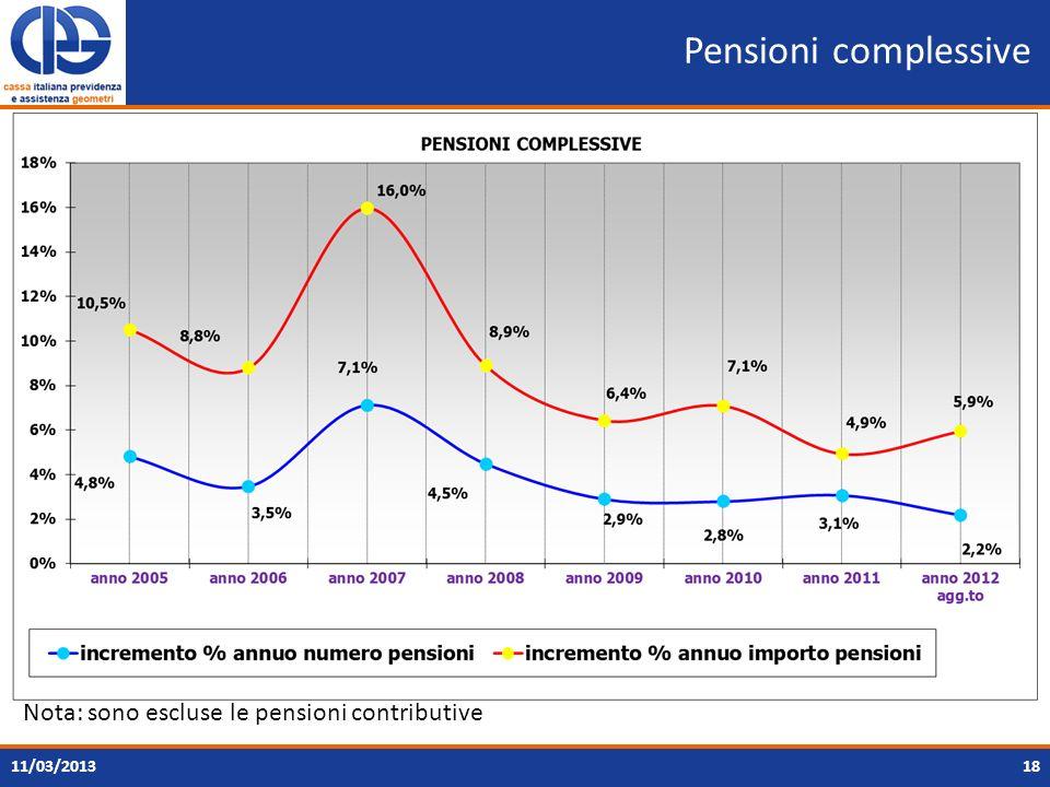 Pensioni complessive 18 Nota: sono escluse le pensioni contributive 11/03/2013