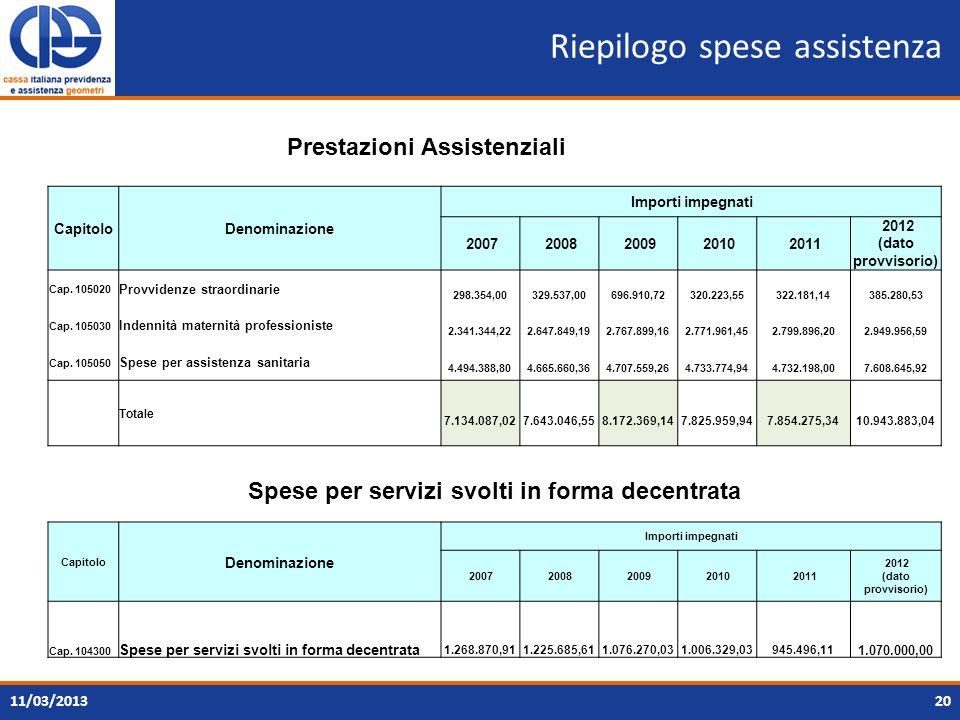 Riepilogo spese assistenza 2011/03/2013 CapitoloDenominazione Importi impegnati 2007 2008 2009 2010 2011 2012 (dato provvisorio) Cap. 105020 Provviden