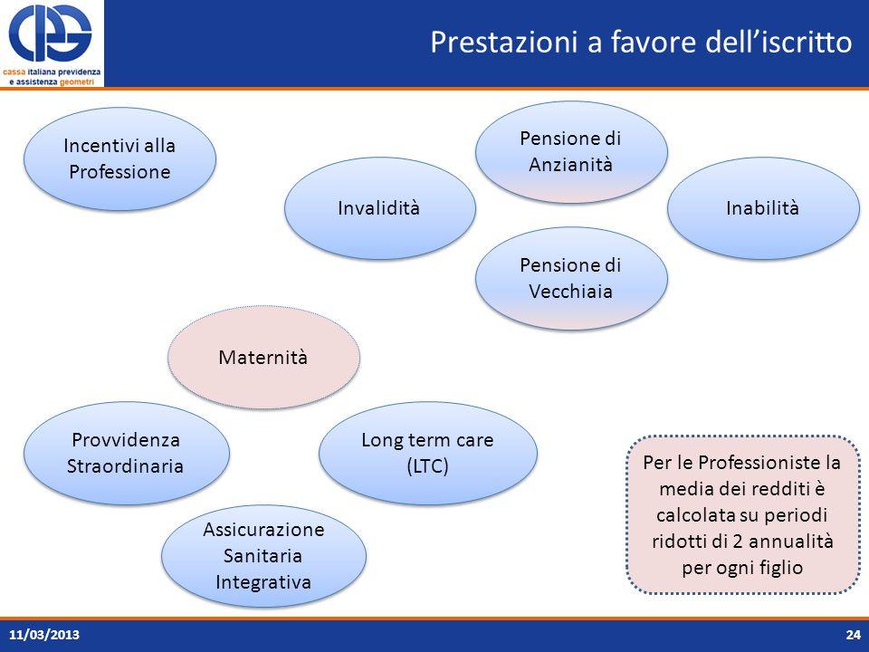 Prestazioni a favore delliscritto 2411/03/2013 Incentivi alla Professione Provvidenza Straordinaria Maternità Invalidità Inabilità Pensione di Anziani
