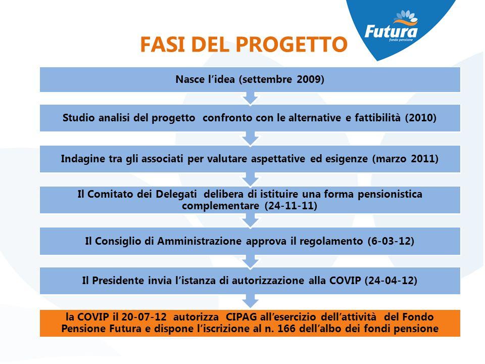 FASI DEL PROGETTO la COVIP il 20-07-12 autorizza CIPAG allesercizio dellattività del Fondo Pensione Futura e dispone liscrizione al n. 166 dellalbo de