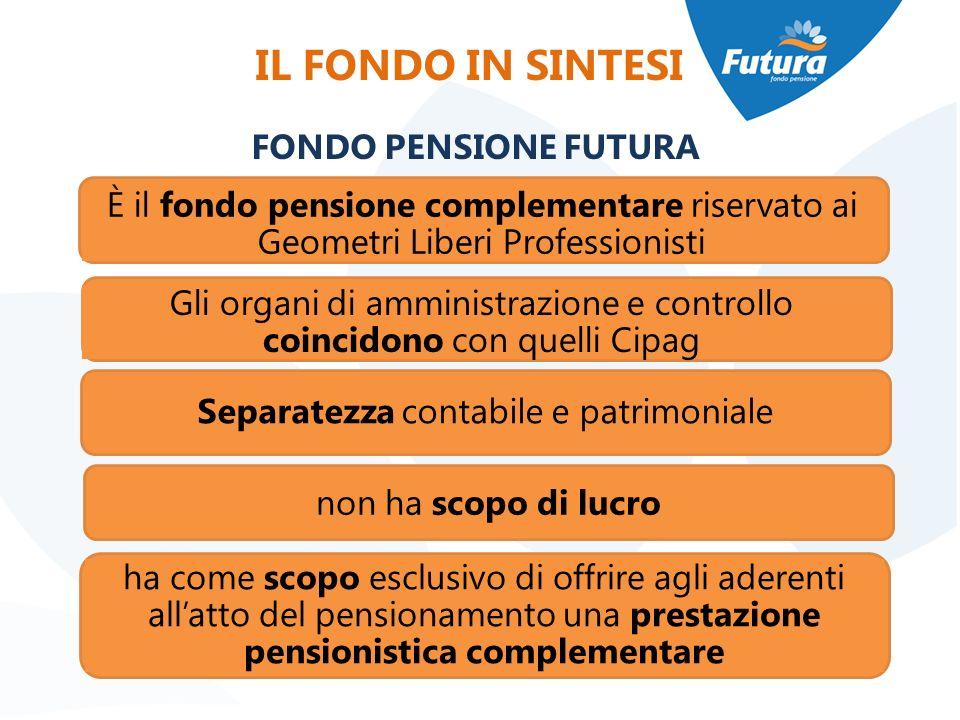 IL FONDO IN SINTESI FONDO PENSIONE FUTURA È il fondo pensione complementare riservato ai Geometri Liberi Professionisti Gli organi di amministrazione