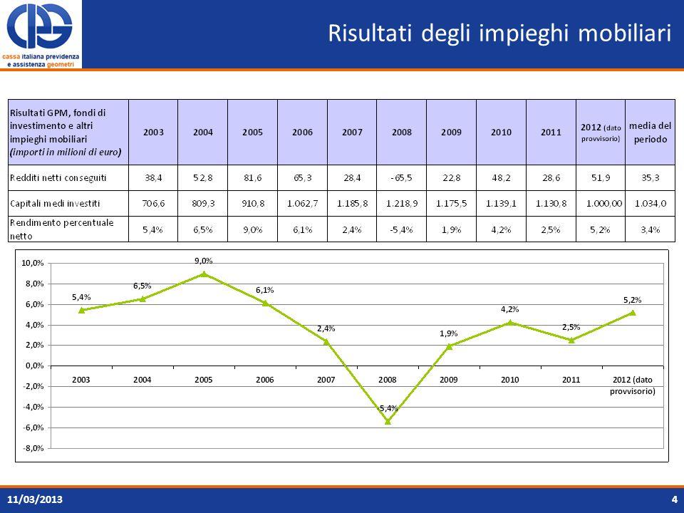 Caratteristiche del patrimonio immobiliare ante conferimento 511/03/2013 Distribuzione geograficaDestinazione duso Centro 30,3% Sud 17,1% Nord 52,6% Commerciale 20,6% Residenziale 33,5% Altro 0,2% Uffici 42,4% Industriale 3,2%