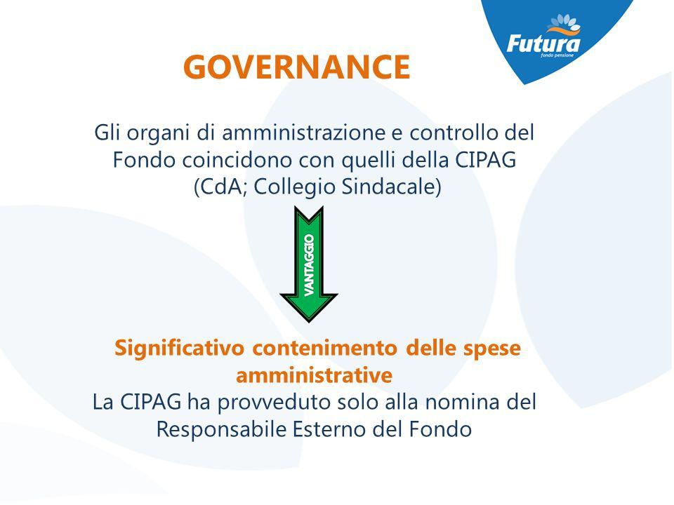 GOVERNANCE Gli organi di amministrazione e controllo del Fondo coincidono con quelli della CIPAG (CdA; Collegio Sindacale) Significativo contenimento