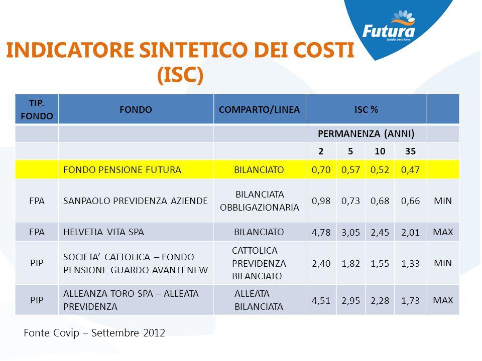 Fonte Covip – Settembre 2012 INDICATORE SINTETICO DEI COSTI (ISC) TIP. FONDO FONDOCOMPARTO/LINEAISC % PERMANENZA (ANNI) 251035 FONDO PENSIONE FUTURABI
