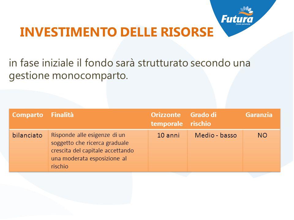 INVESTIMENTO DELLE RISORSE in fase iniziale il fondo sarà strutturato secondo una gestione monocomparto.