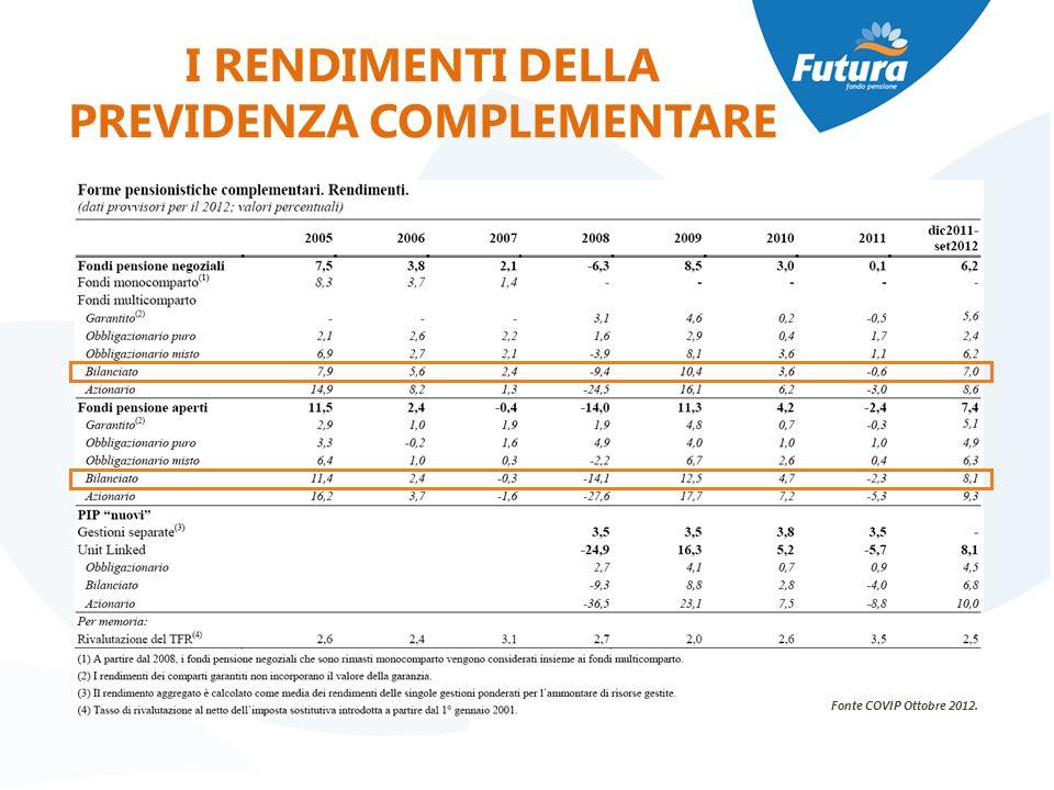 I RENDIMENTI DELLA PREVIDENZA COMPLEMENTARE Fonte COVIP Ottobre 2012.