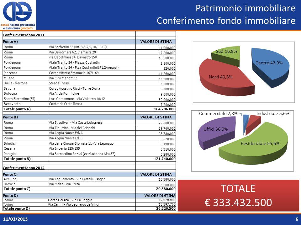 Patrimonio immobiliare Conferimento fondo immobiliare 6 TOTALE 333.432.500 TOTALE 333.432.500 Conferimenti anno 2011 Punto A) VALORE DI STIMA Roma Via