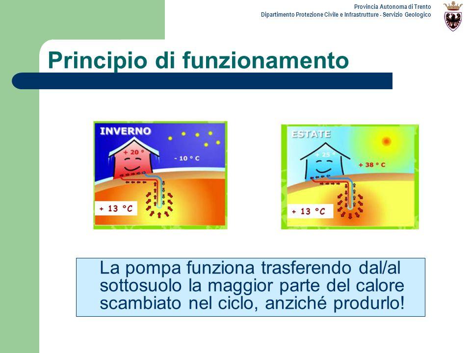 Provincia Autonoma di Trento Dipartimento Protezione Civile e Infrastrutture - Servizio Geologico Principio di funzionamento La pompa funziona trasfer