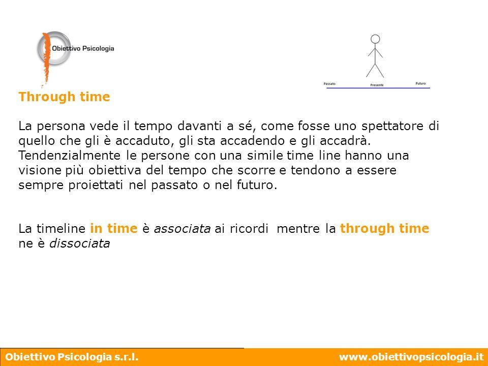 Obiettivo Psicologia s.r.l.www.obiettivopsicologia.it Through time La persona vede il tempo davanti a sé, come fosse uno spettatore di quello che gli