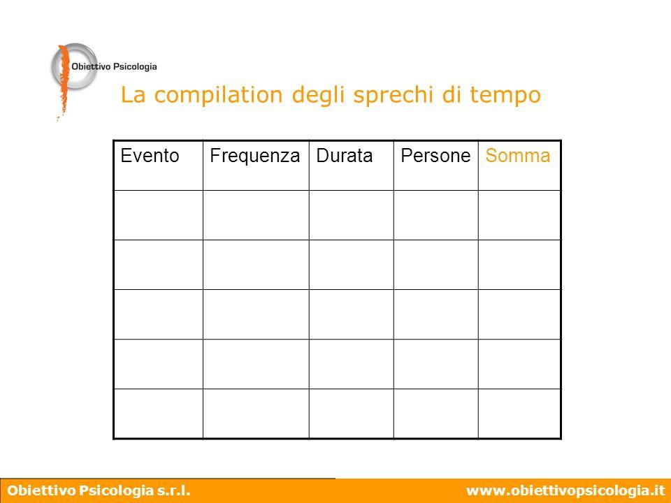 Obiettivo Psicologia s.r.l.www.obiettivopsicologia.it La compilation degli sprechi di tempo EventoFrequenzaDurataPersoneSomma
